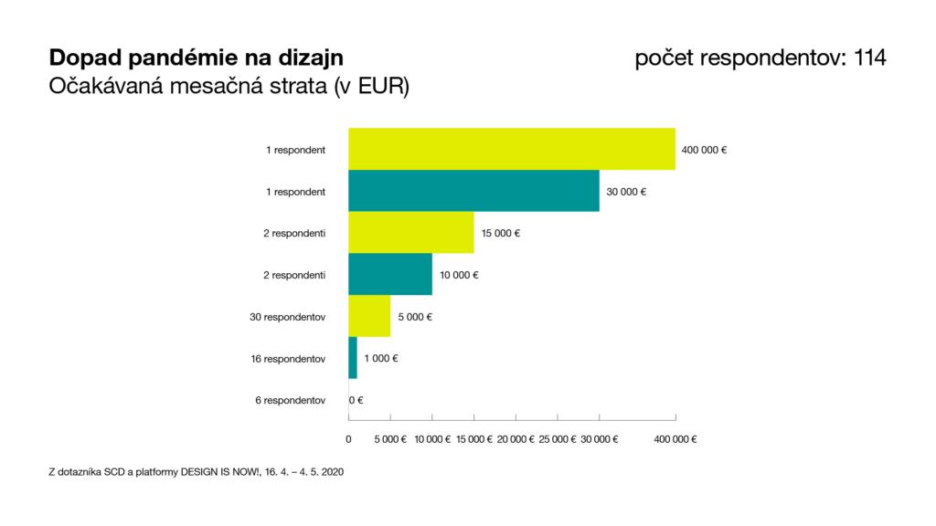 Graf: Očakávaná mesačná strata (v EUR)