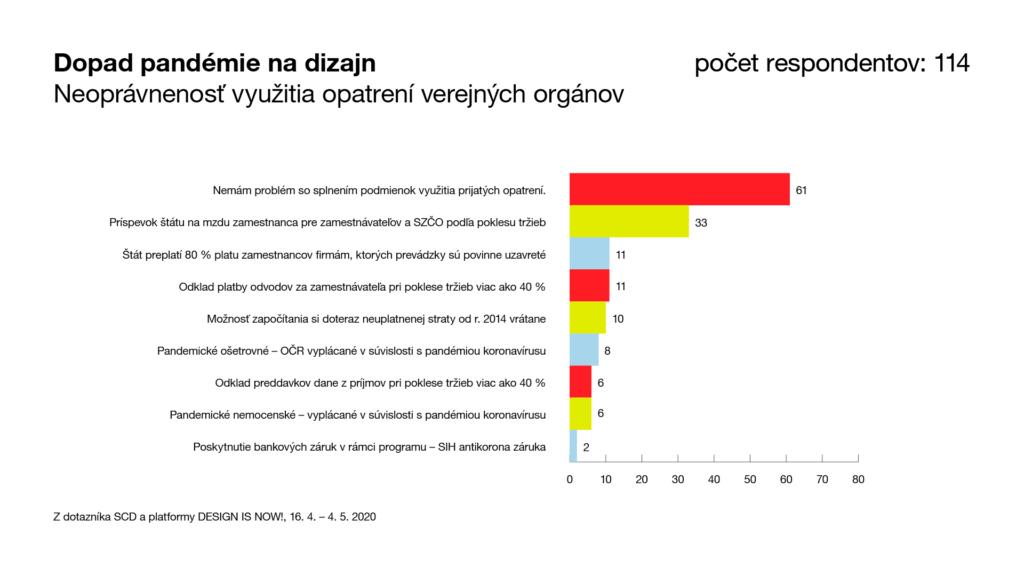 Graf: Neoprávnenosť využitia opatrení verejných orgánov