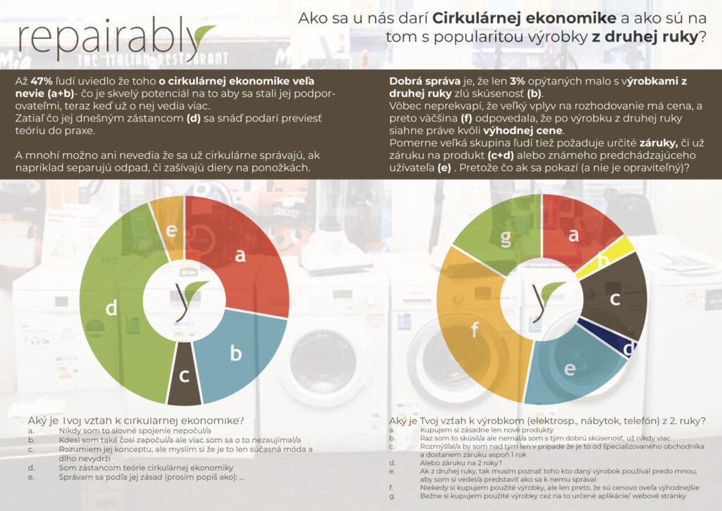 Obr. 1 Výsledky prieskumu o opraviteľnosti (Zdroj: Repairably, Prieskum o opraviteľnosti na festivale Pohoda 2018)