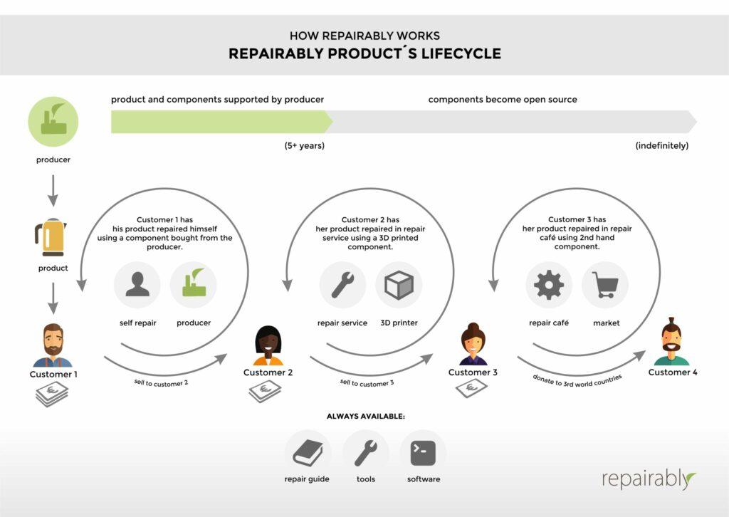 Obr. 5 Životný cyklus certifikovaného výrobku