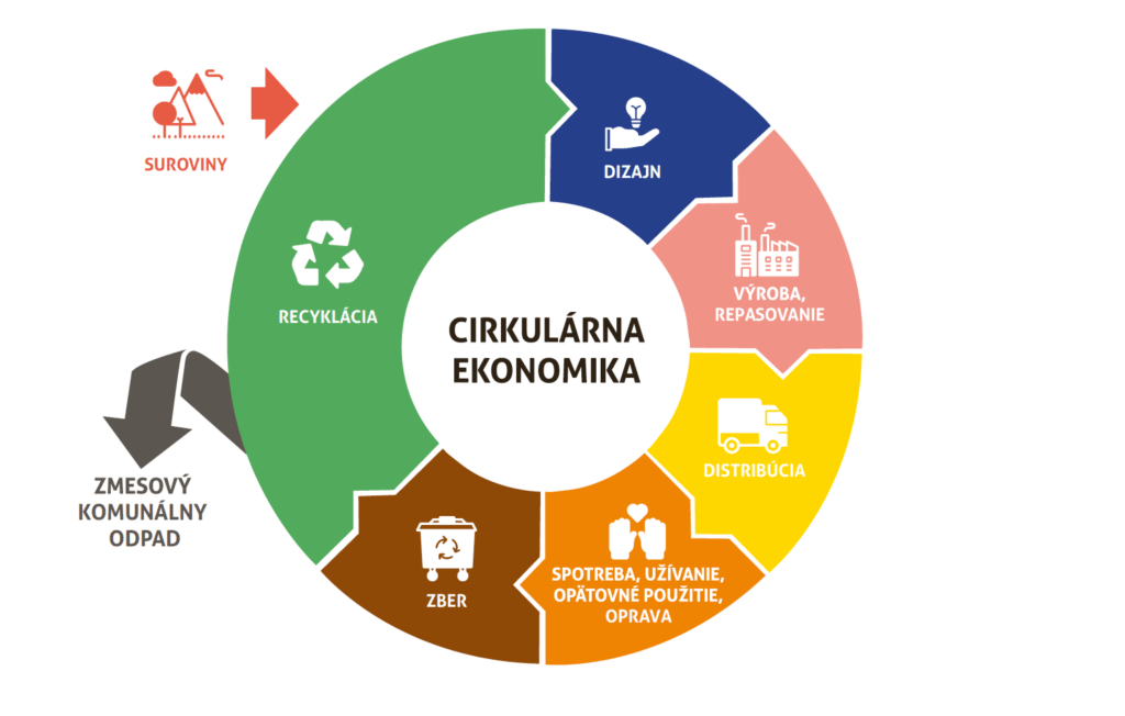 Obr. 7 Dizajn v cirkulárnej ekonomike (Zdroj: INCIEN – SR)
