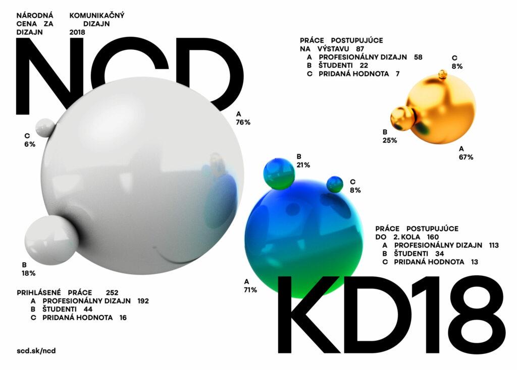 Štatistika NCD 2018. Dizajn: Samo Čarnoký, Matej Vojtuš